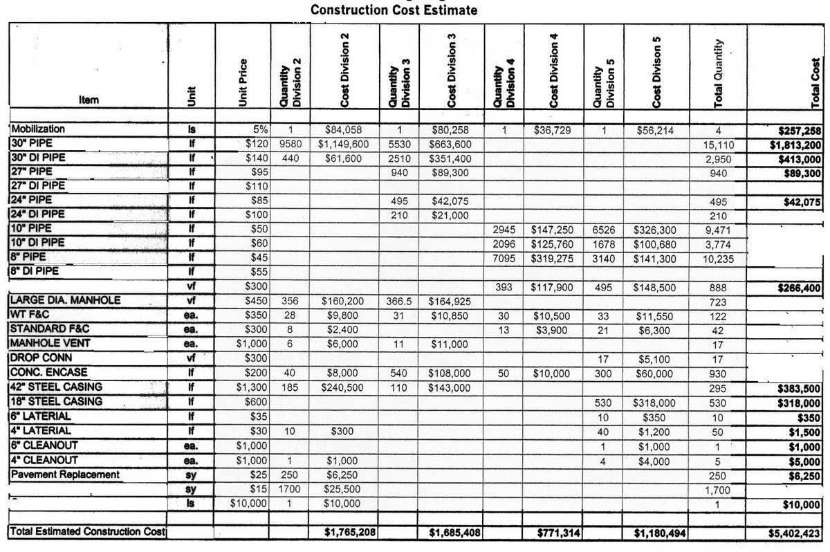 Free Contractor Estimate Forms Printable