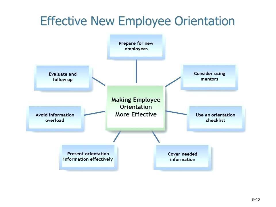 Free Employee Orientation Checklist Template