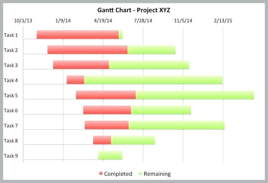 Free Excel Gantt Chart Template Download Uk
