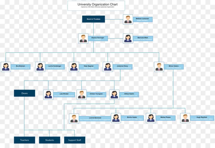 Free Organizational Structure Chart Template