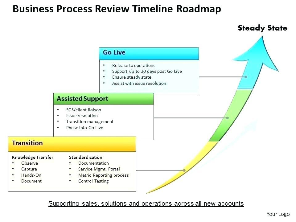 Free Process Map Templates