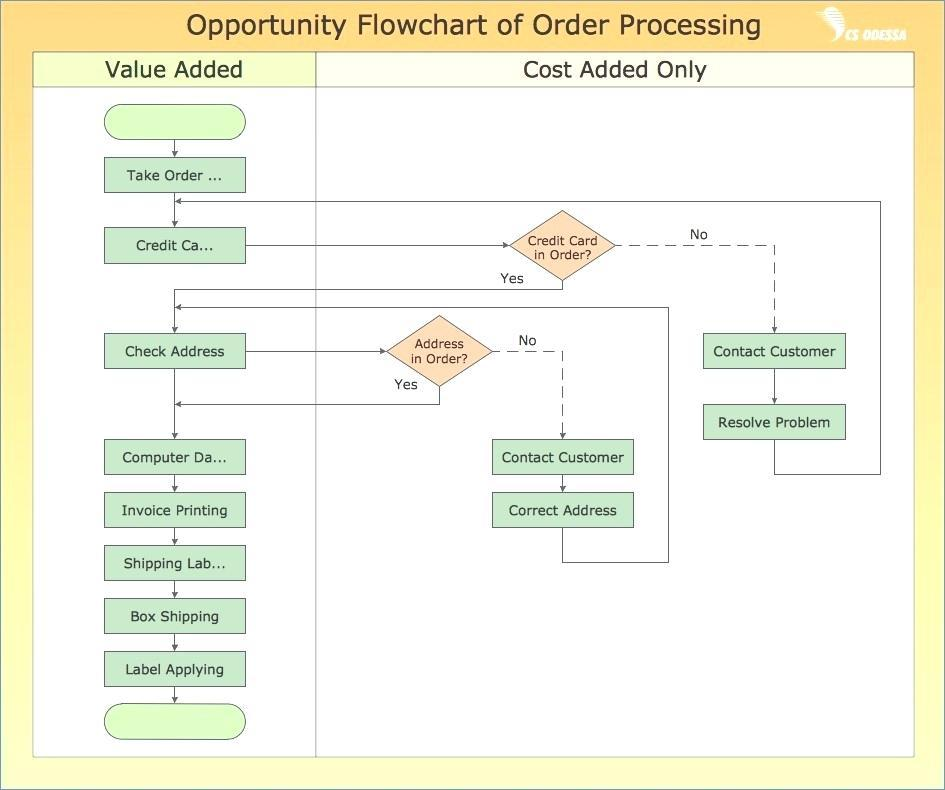 Free Process Mapping Templates