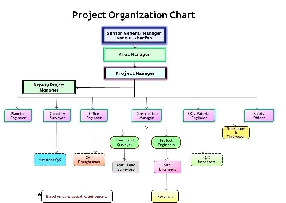 Free Template For Organizational Flow Charts