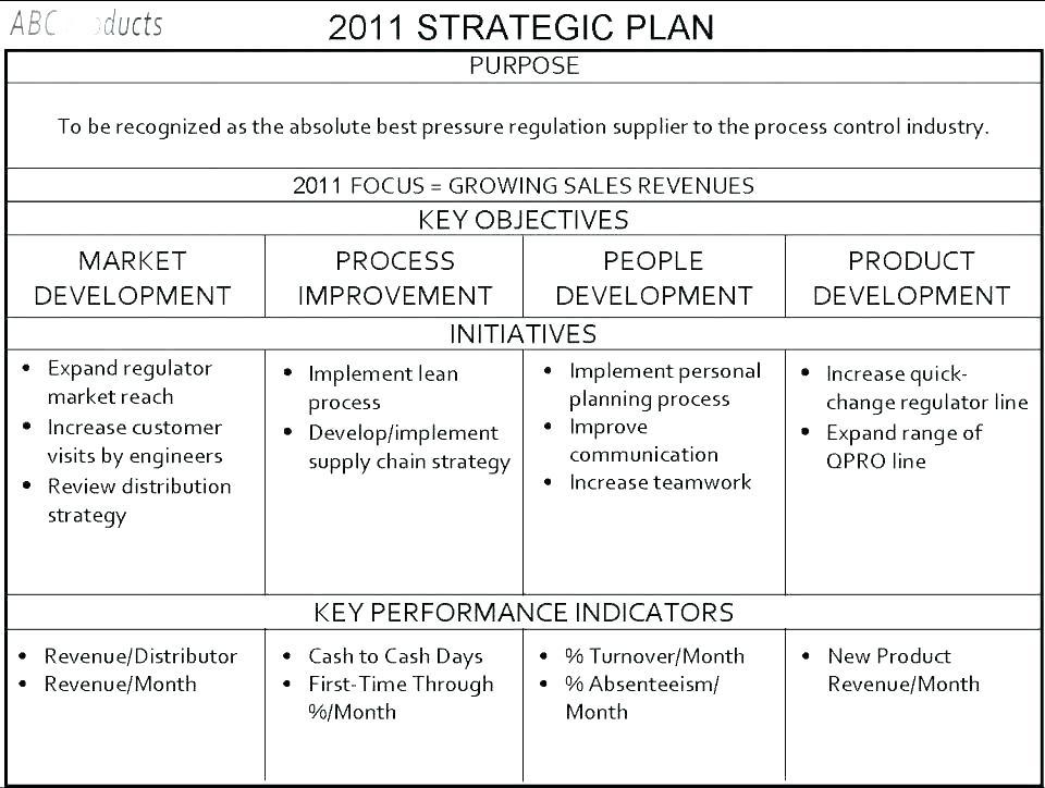 Fundraising Strategic Plan Template