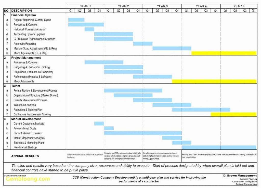 Gantt Chart Excel Template Multiple Projects