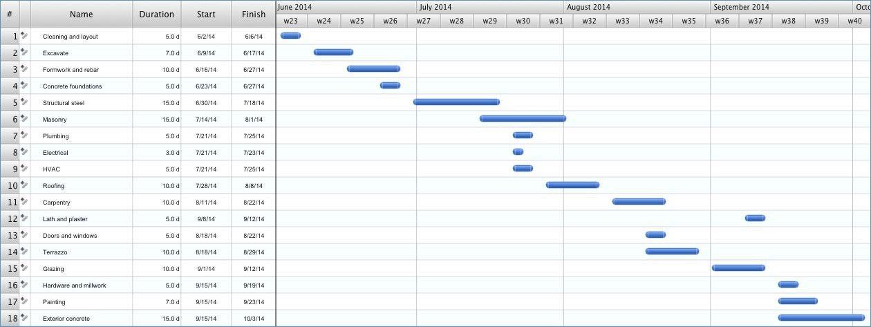 Gantt Chart Schedule Template