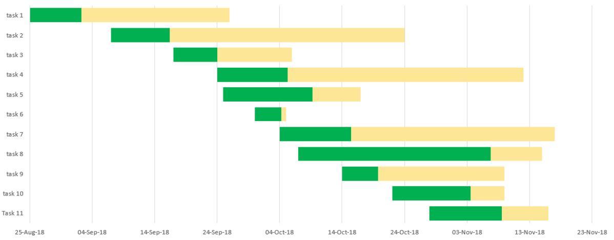Gantt Chart Template Online Free
