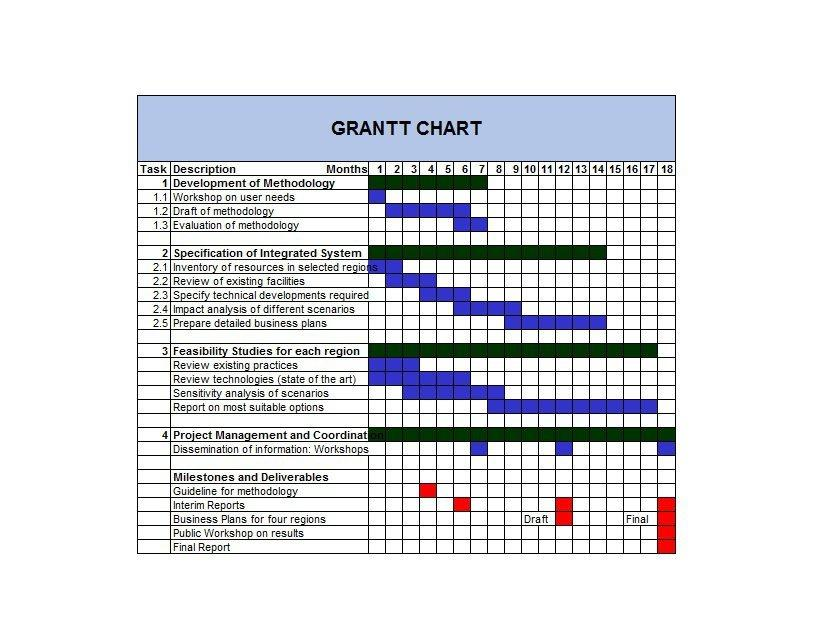 Gantt Chart Template Weekly
