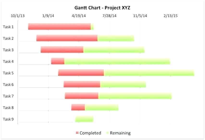 Gantt Chart Template Word Mac