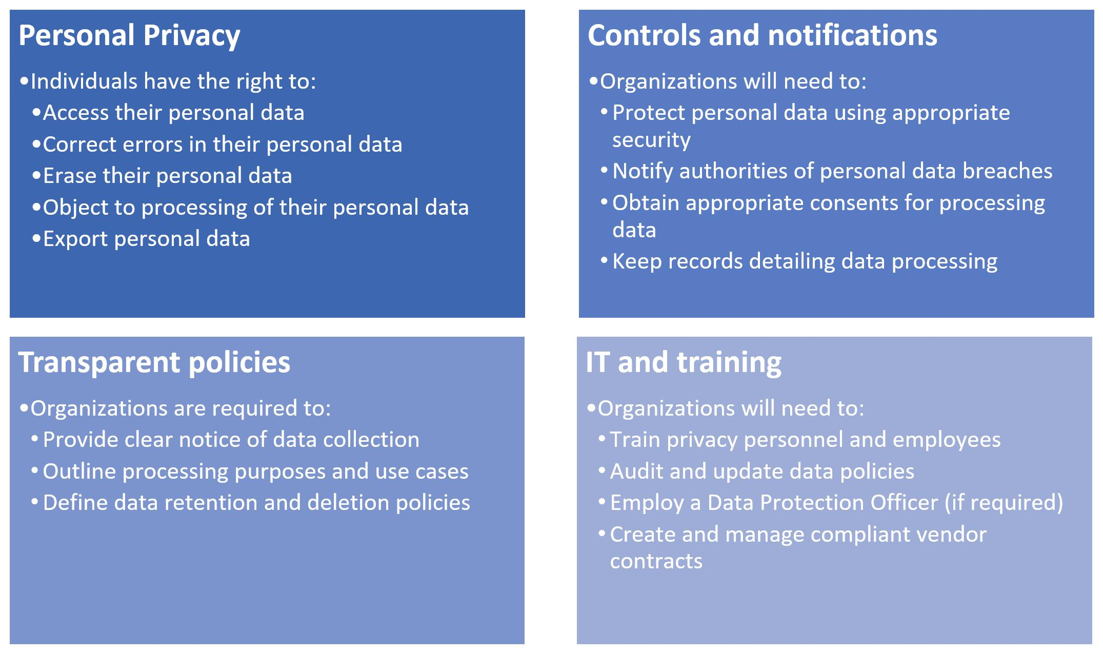 Gdpr Data Classification Policy Template
