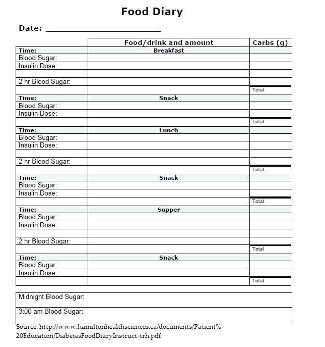 Gestational Diabetes Food Journal Template