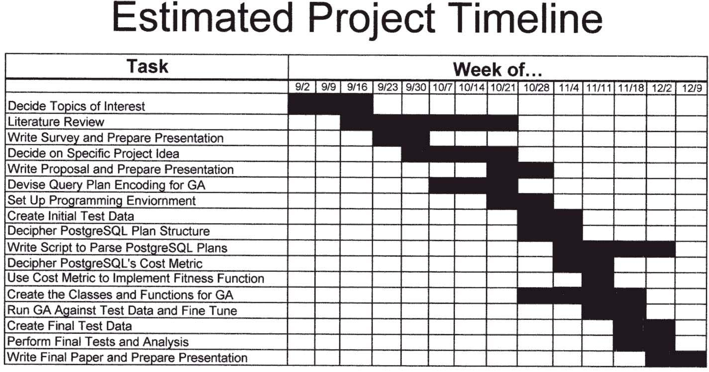 Grant Project Timeline Template