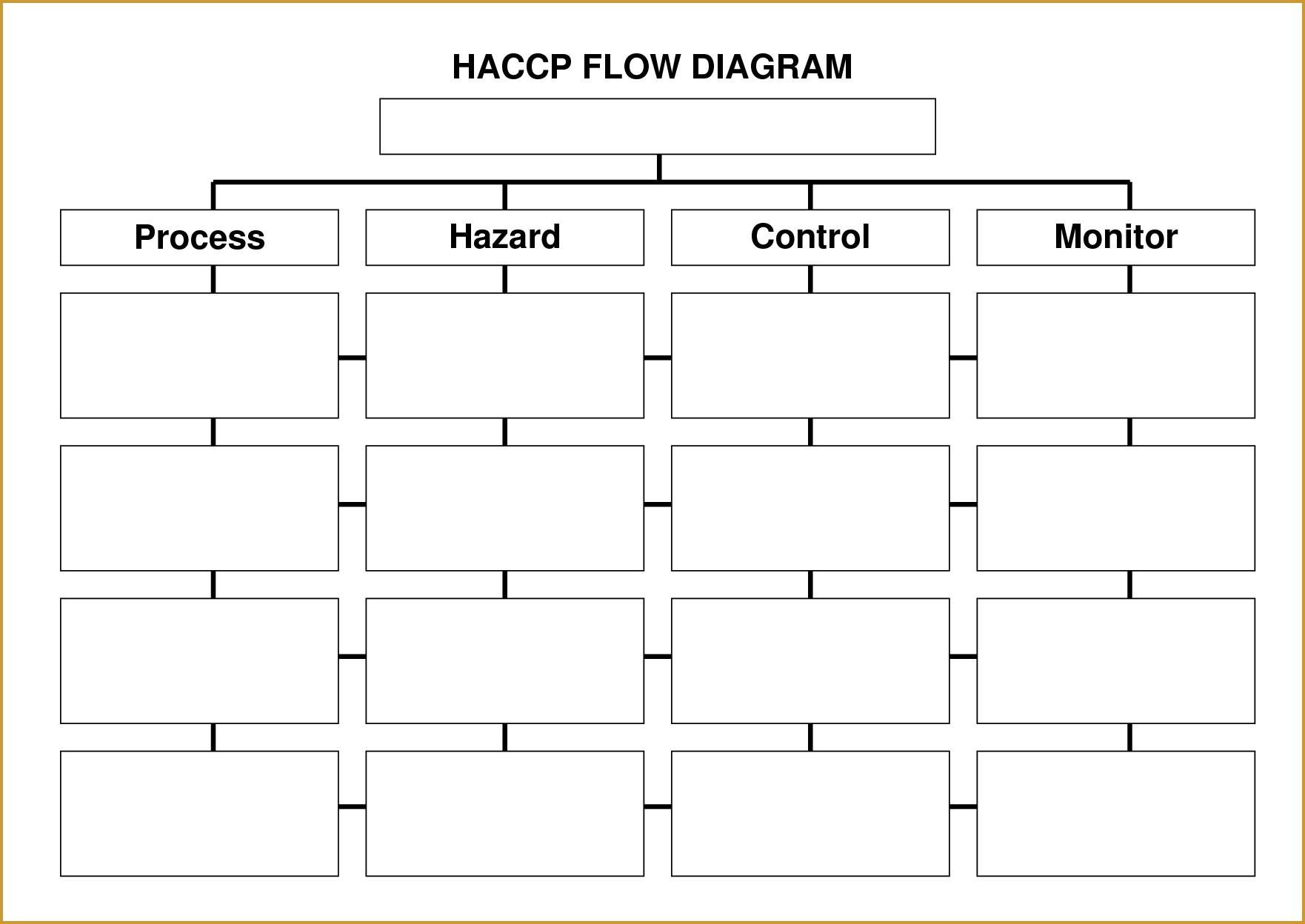 Haccp Plan Template For Butchers