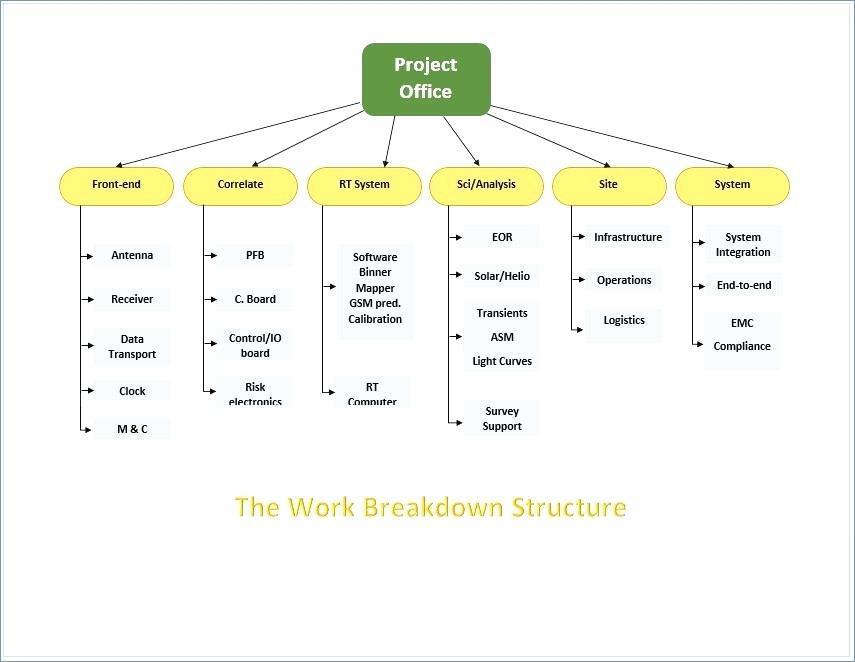 Hierarchy Flowchart Template