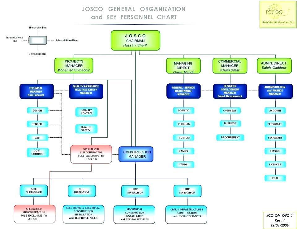 Hierarchy Organizational Chart Template