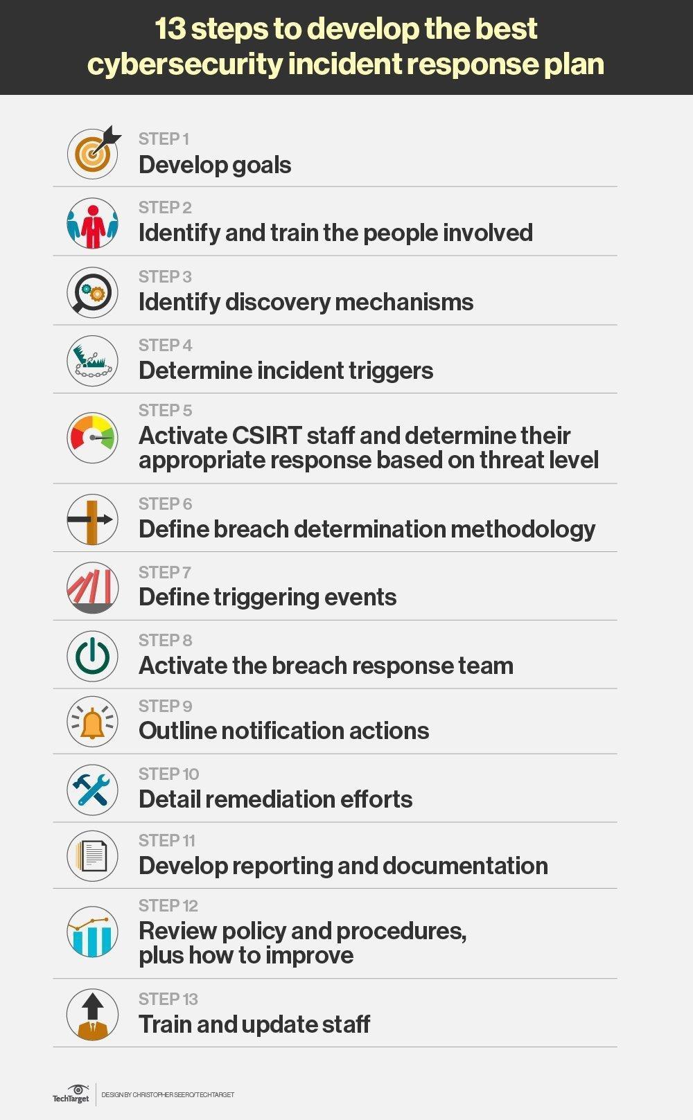 Hipaa Security Incident Response Plan Template