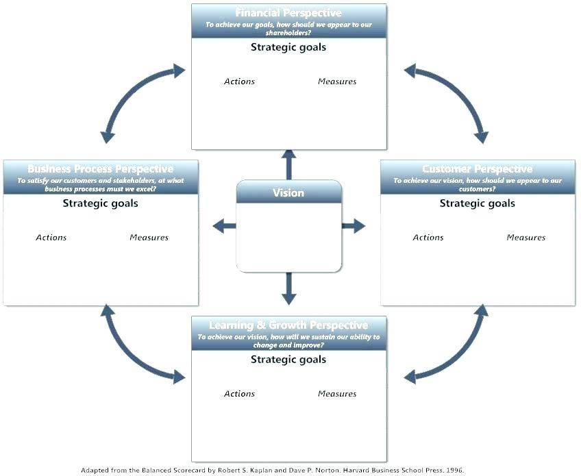 Hospital Strategic Plan Template Pdf