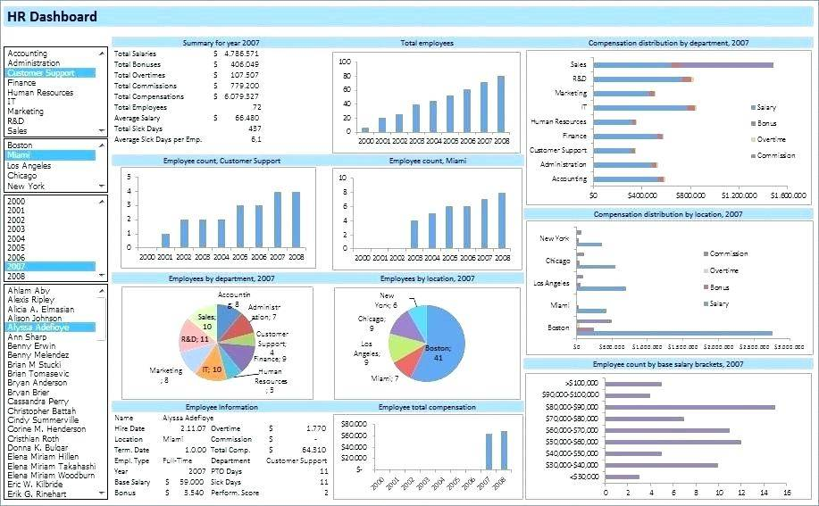 Hr Dashboard Templates Excel