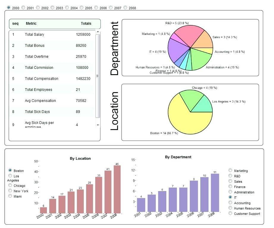 Hr Dashboard Templates Uk