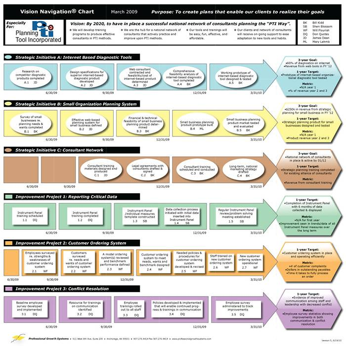 Hr Strategic Planning Template