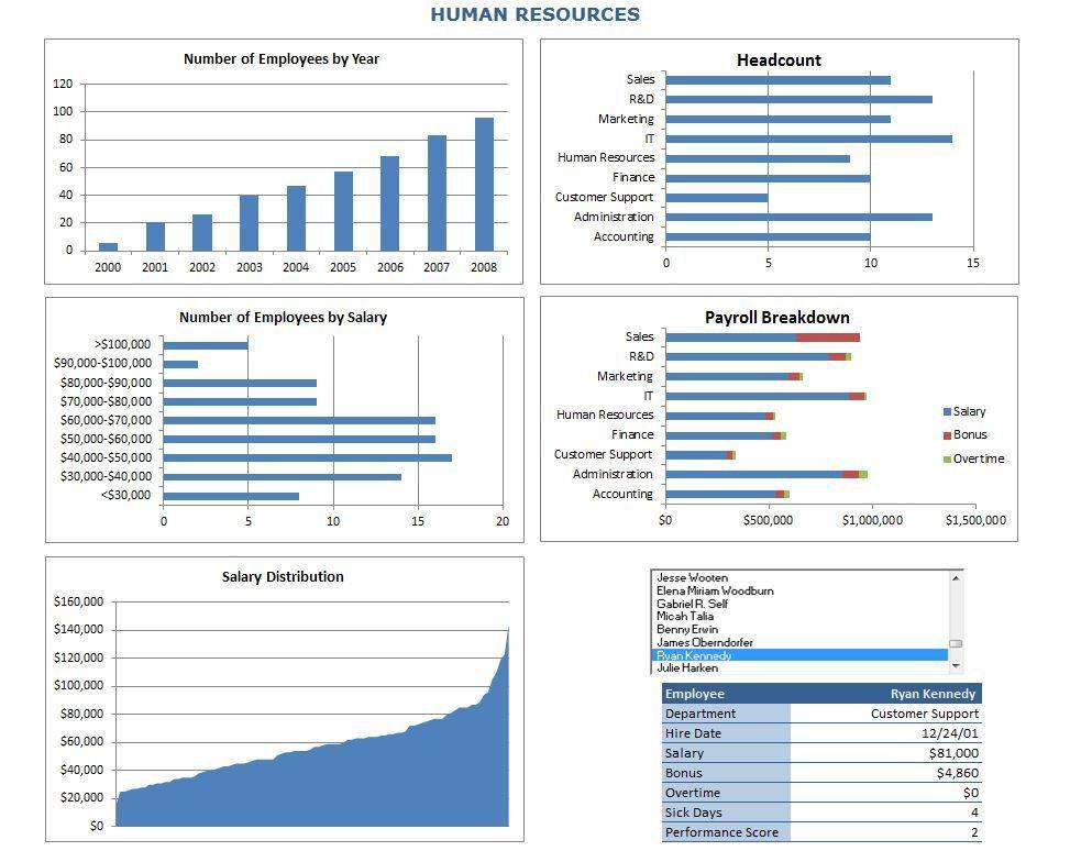 Human Resources Dashboard Template