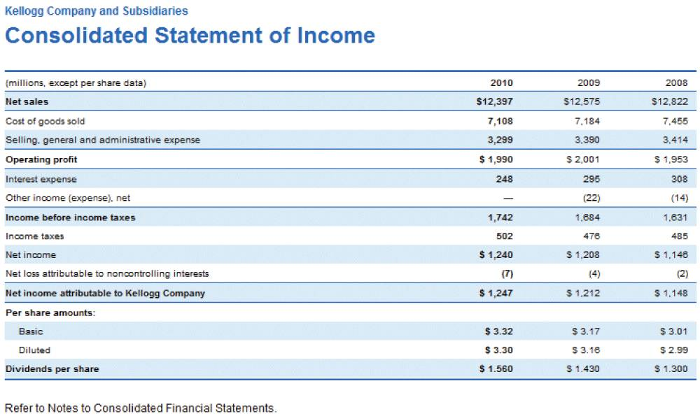 Ifrs Financial Statements Excel Template