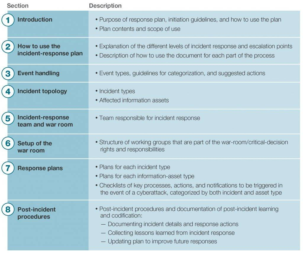 Incident Response Plan Template For Banks