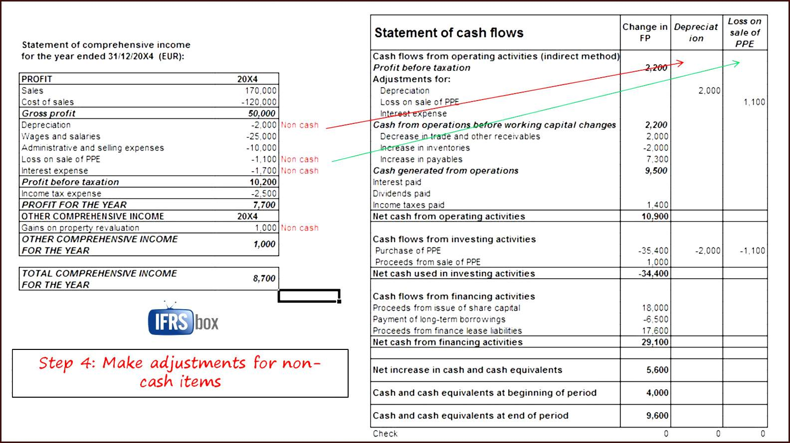 Income Statement Balance Sheet Example