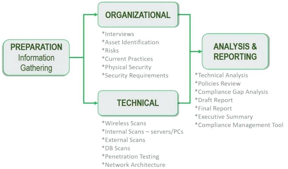 Information Security Vulnerability Assessment Template