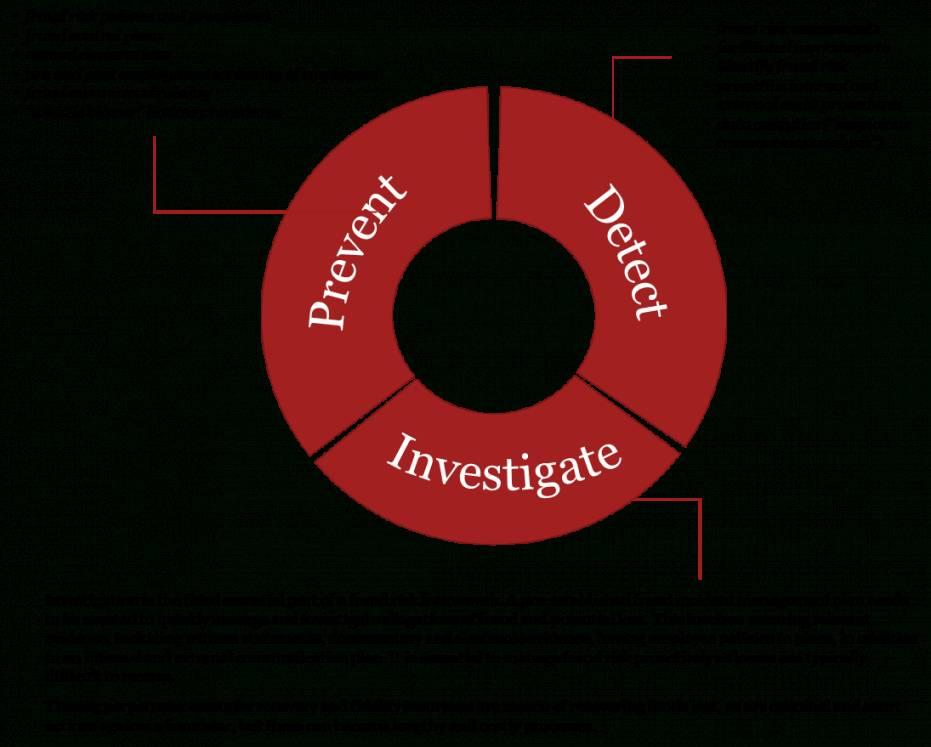 Internal Audit Plan Template Pwc