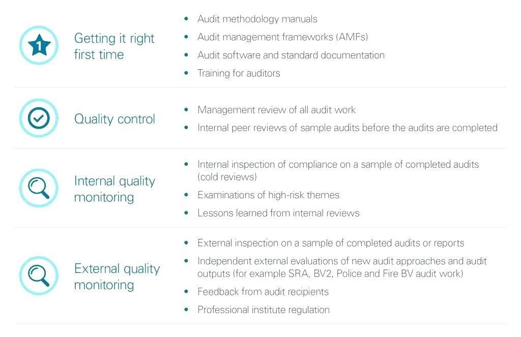Internal Audit Schedule Format