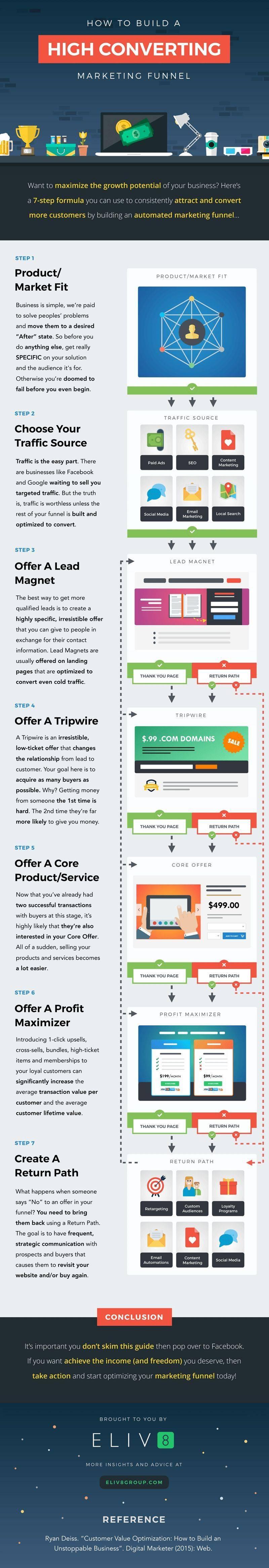 Internet Marketing Sales Funnel Template