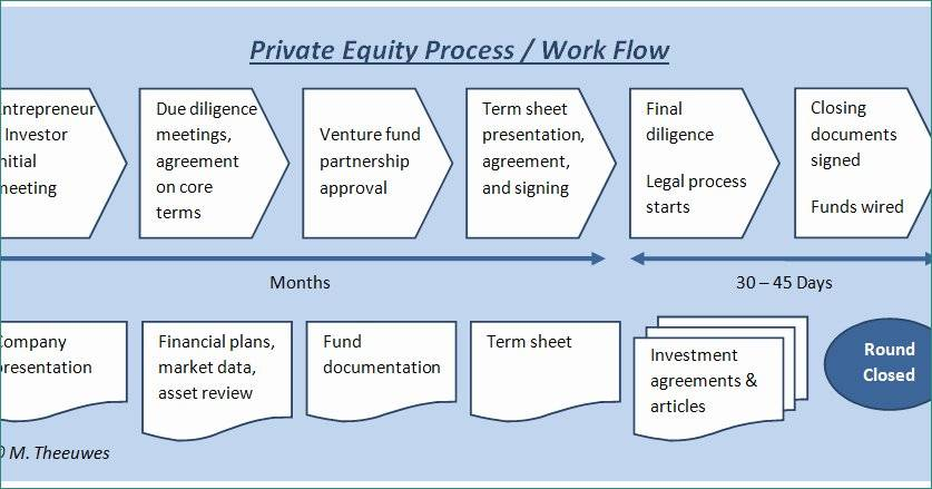 Investment Term Sheet Example