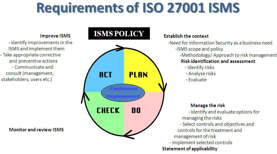 Iso 27001 Information Security Policy Template