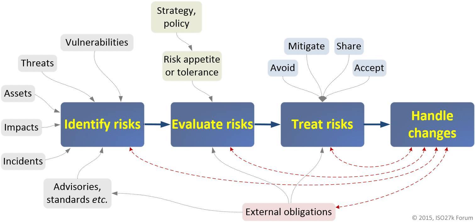 Iso 27001 Risk Assessment Methodology Example