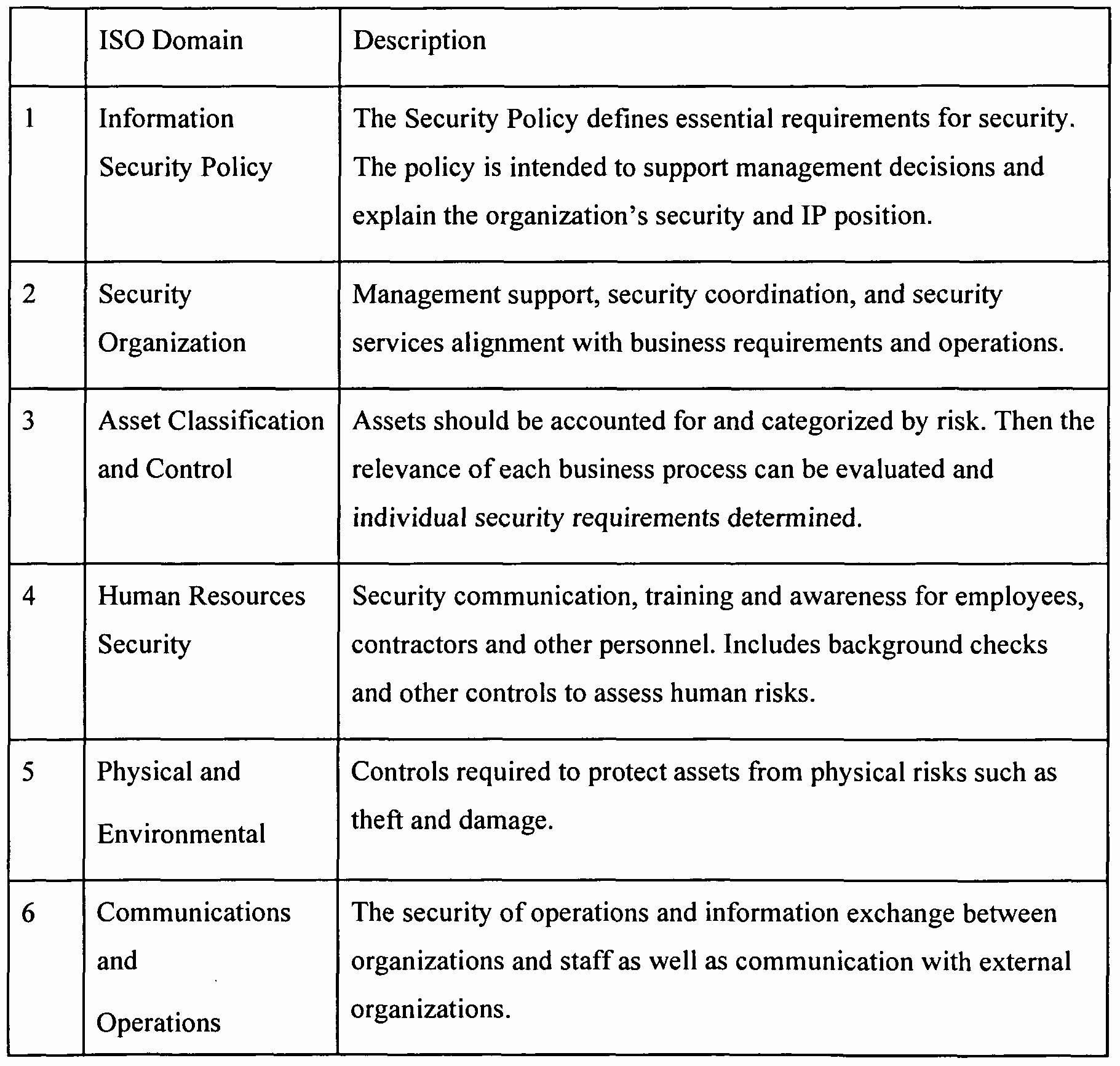 Iso 27001 Risk Management Template