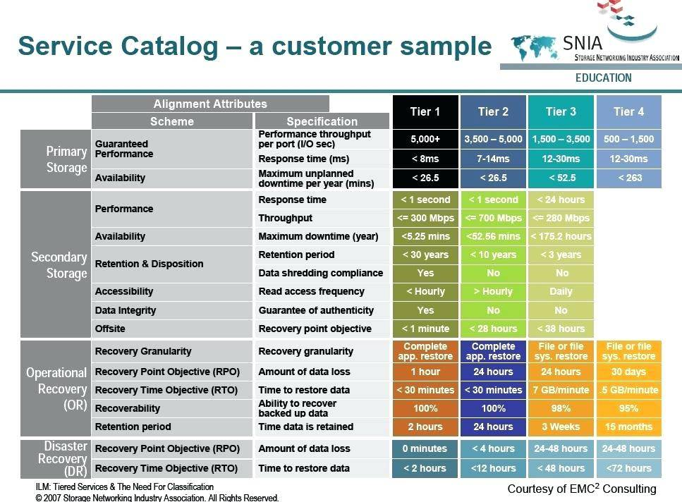 It Service Catalogue Examples