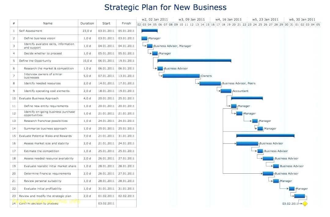 It Strategy Roadmap Template