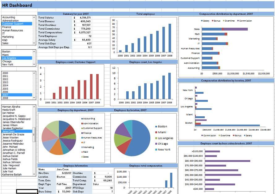 Kpi Dashboard Excel 2010 Template