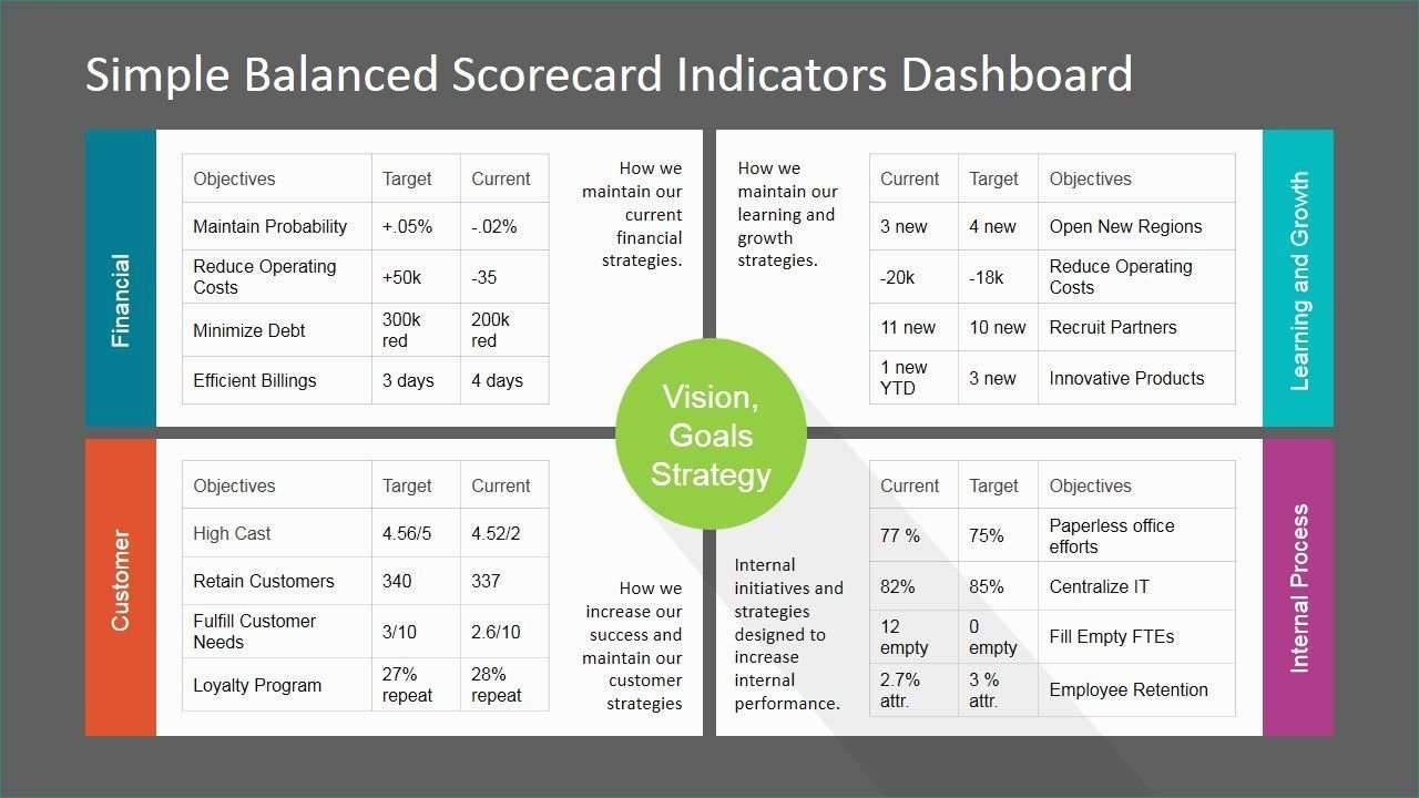 Kpi Dashboard Template Powerpoint Free