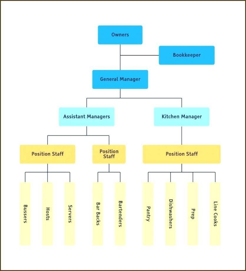 Large Company Org Chart Template