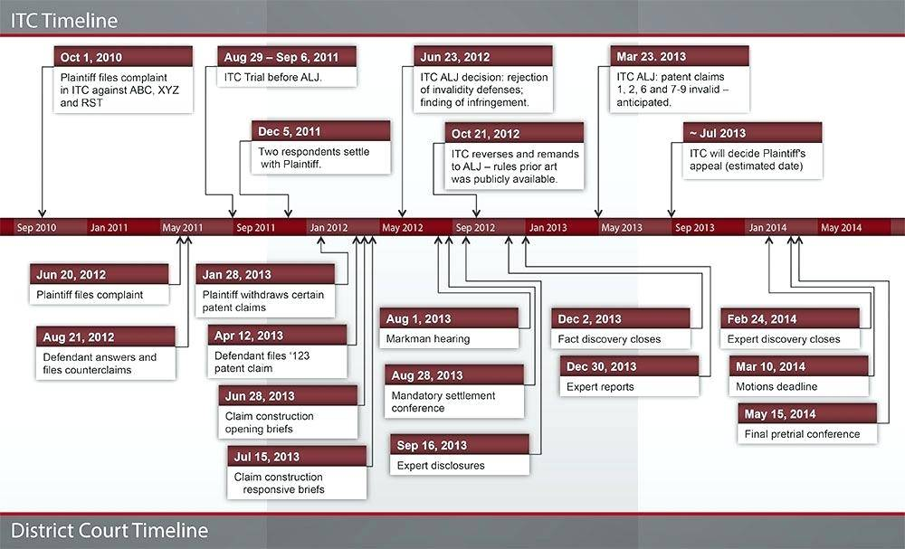 Legal Timeline Of Events Template