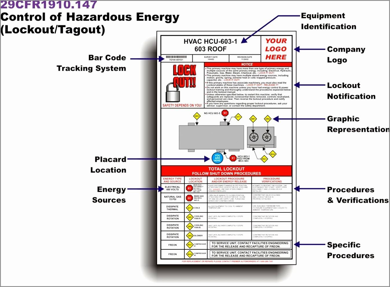 Lockout Tagout Template Word
