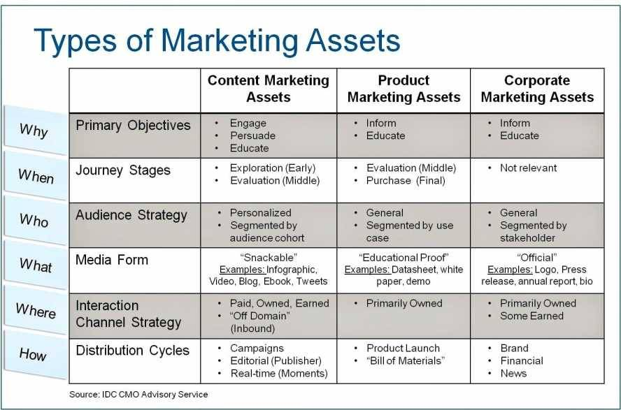 Marketing Campaign Analysis Report Template
