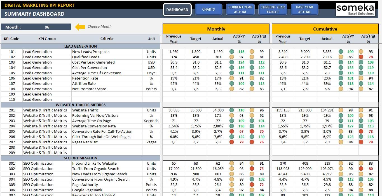 Marketing Kpi Dashboard Excel Template