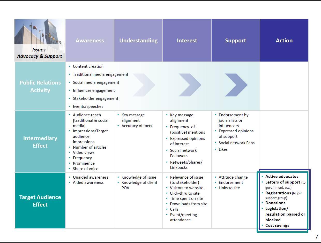 Marketing Plan Templates For Nonprofit Organizations
