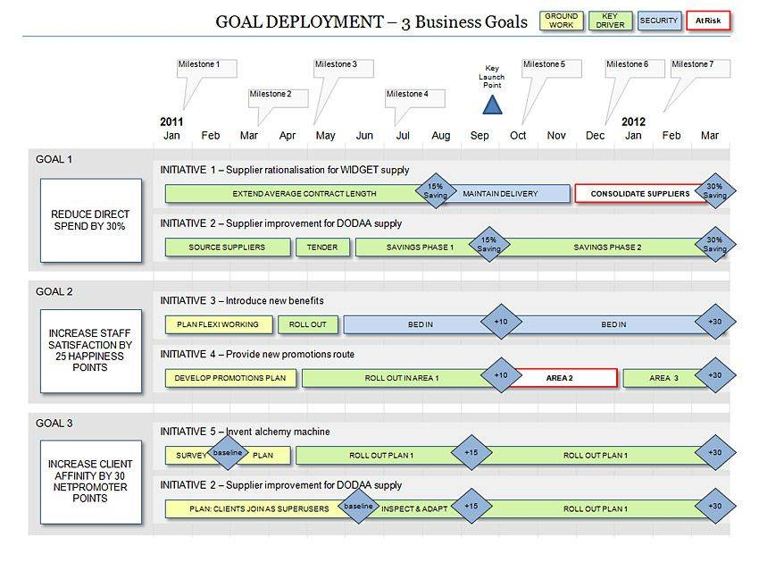 Marketing Strategy Roadmap Template