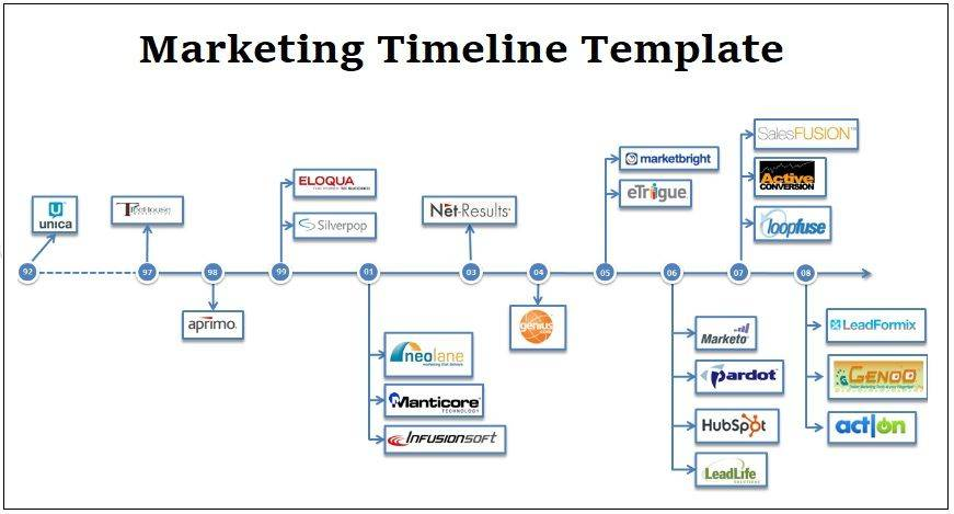 Marketing Timeline Template Word