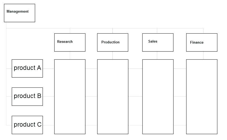 Matrix Org Chart Template Word