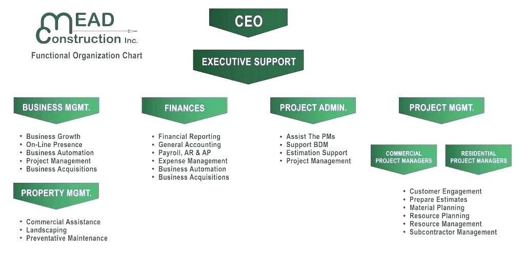 Matrix Organization Chart Template Visio